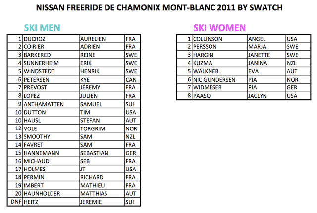 fwt-results-cham