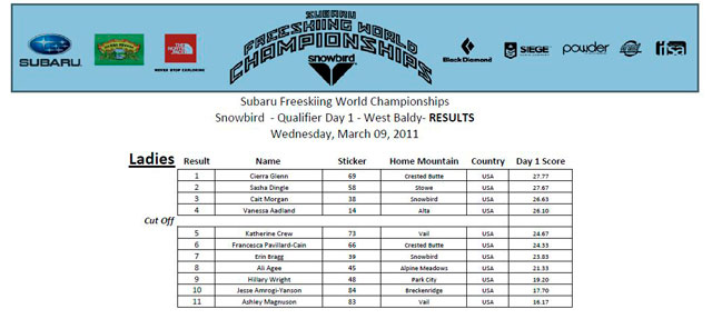 fwt-snowbird-day1-qualifiers-ladies
