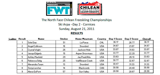 pw-Day-Two-Results-Ladies