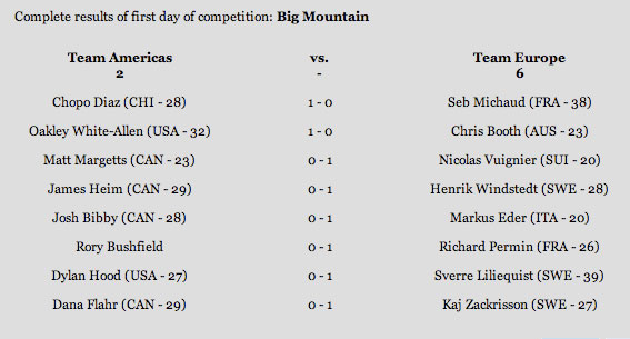 pw-skiers-cup-day-1-results