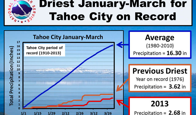 It was the driest January, February and March in a century. PHOTO: COURTESY OF THE NATIONAL WEATHER SERVICE